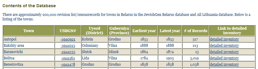 Belarus Records Inventory 2 - Projects - Record Sources